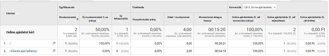 Céloldal jelentés duplikált konverzióméréssel