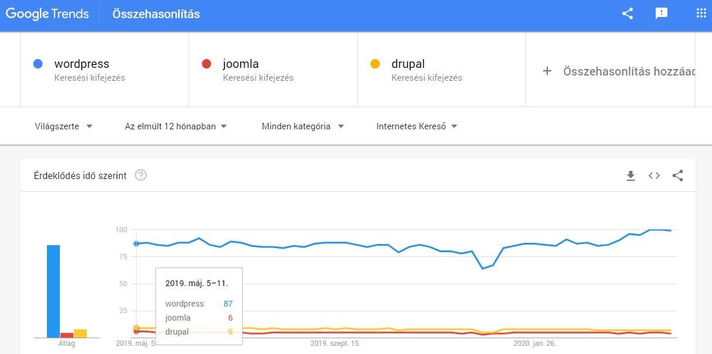 CMS-ek versenyének elemzése Google Trendsben