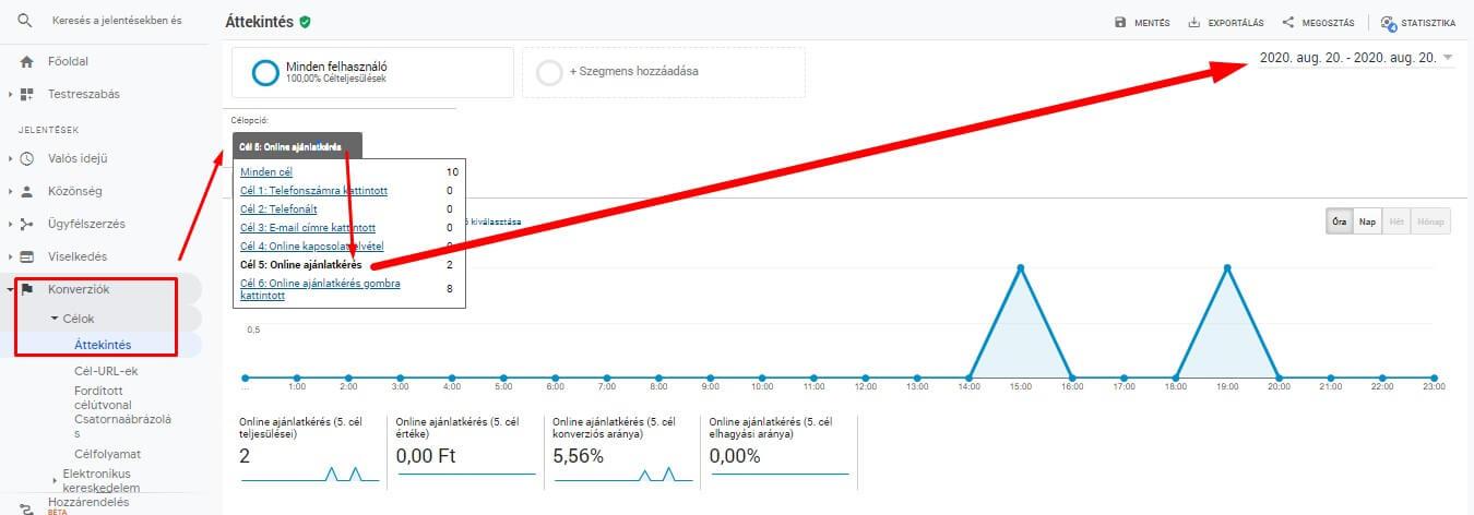 Konverziós jelentés Google Analyticsben