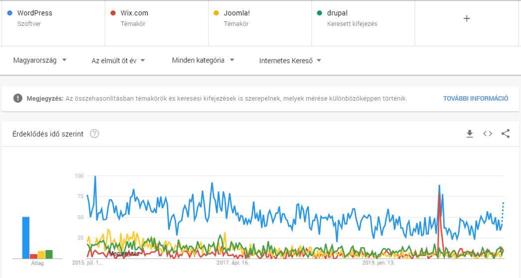 Weboldalkészítő rendszerek összehasonlítása